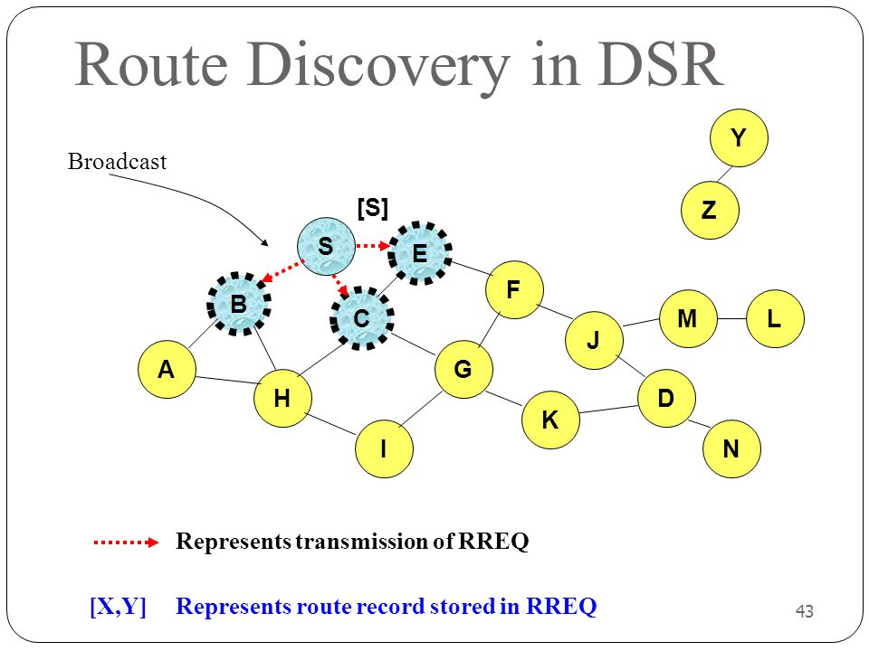 Route Discovery in DSR Y Broadcast Z [S] S E F B C M L J A G H D K I N